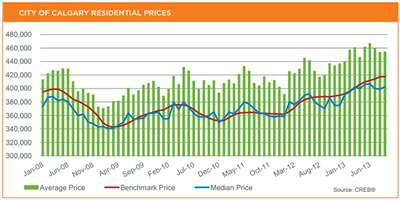 Calgary Real Estate Board September 2013 MLS Statistics