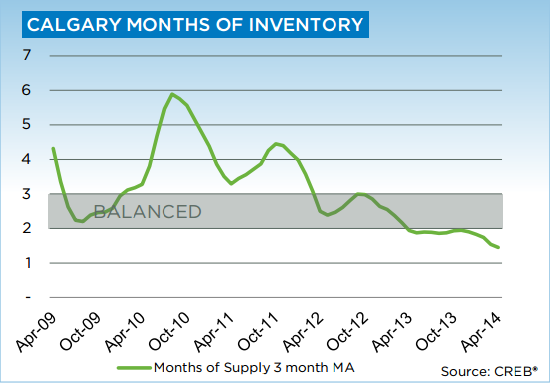 Calgary Real Estate Board Months of Inventory April 2014