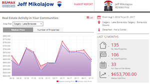 Free Okotoks REALTOR® MLS® Real Estate Market Report!