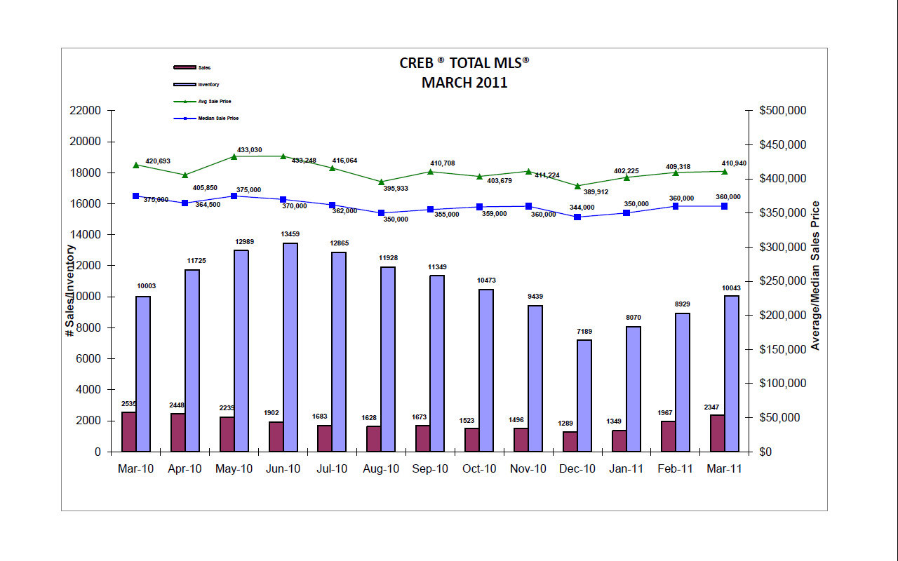 calgary real estate board mls realtor statistics march 2011