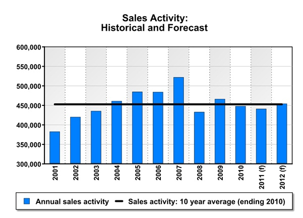 crea boosts annual resale housing forecast 2011