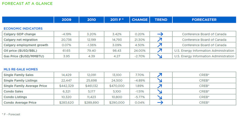 CREB market update forecast august 2011