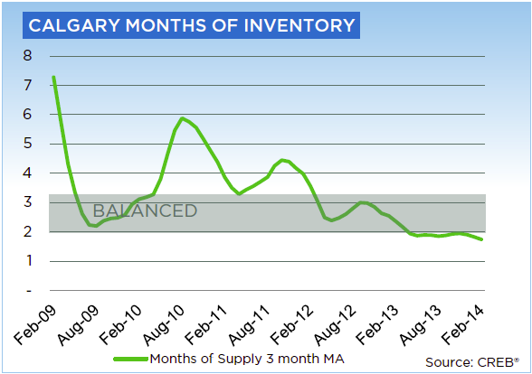 Calgary Real Estate Board Month of Inventory February 2014