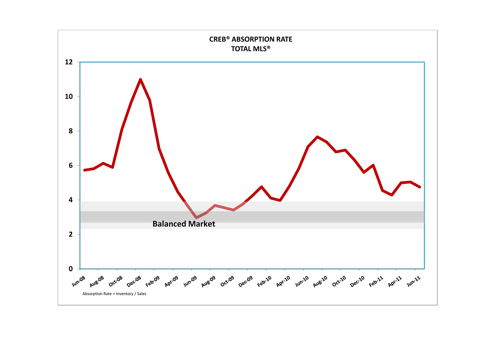 calgary real estate board june 2011 absorption rate