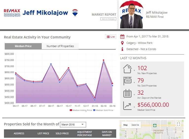 Free Calgary MLS® Real Estate Market Report!