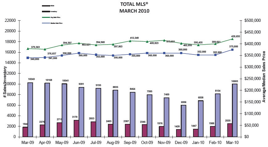 Calgary Real Estate Board Total MLS March 2010
